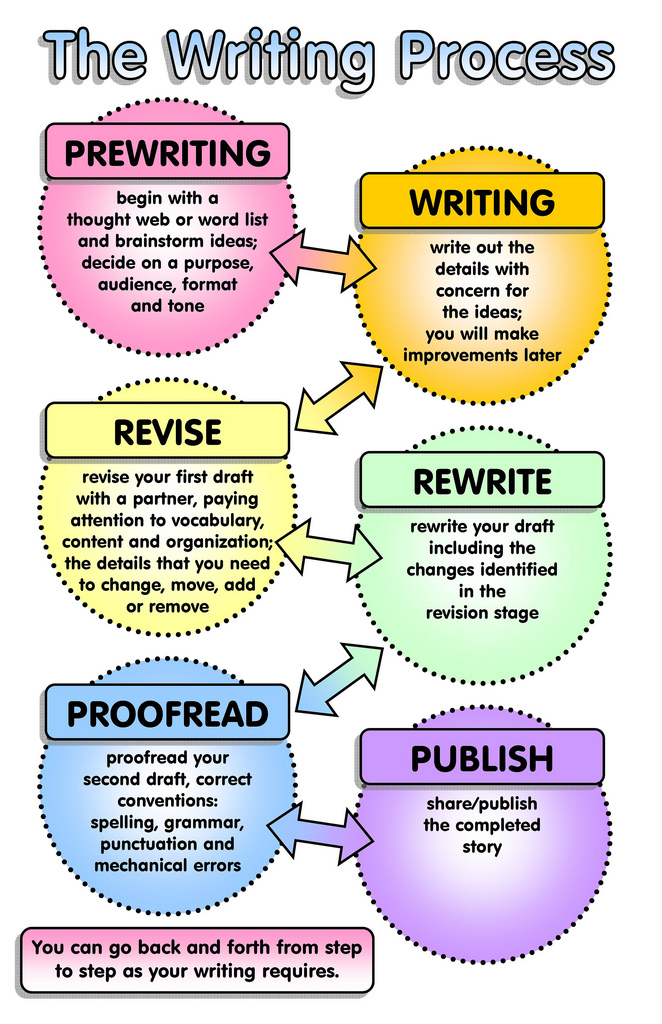 phrases for the essay linking words